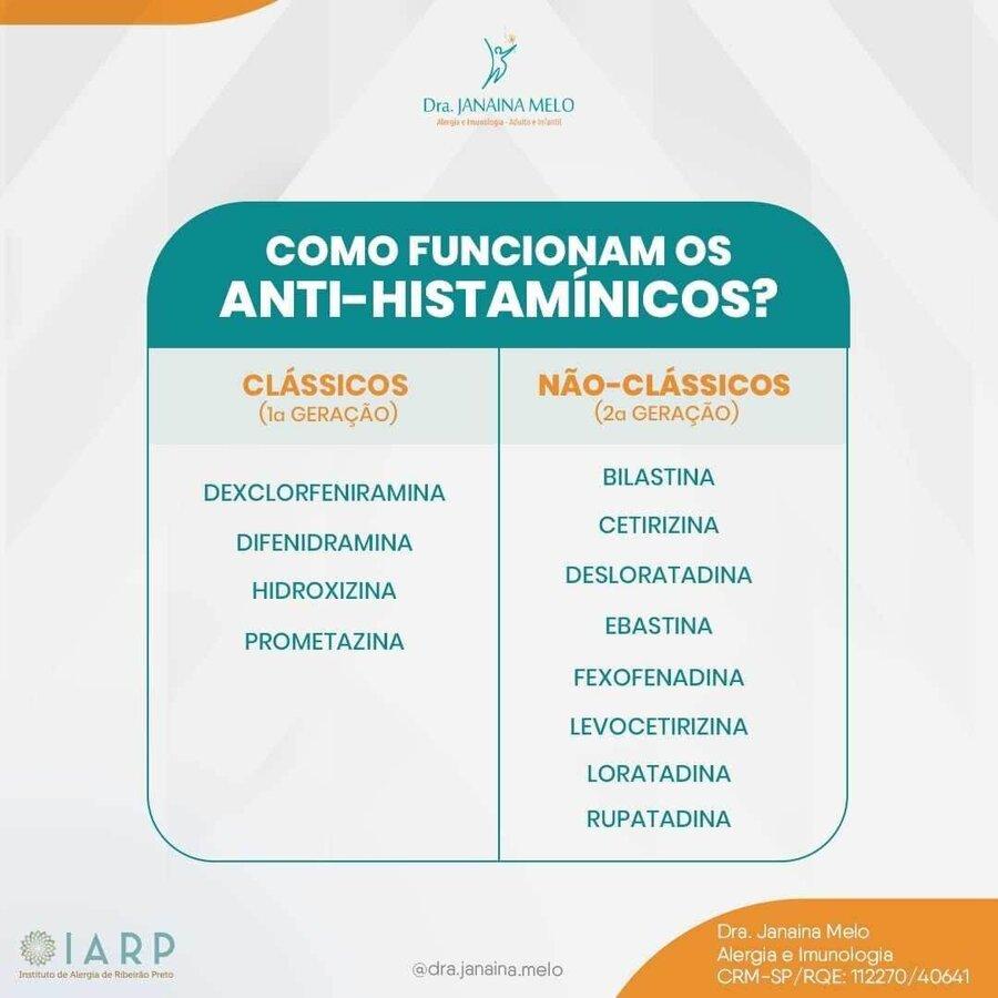 Como funcionam os Anti-Histamínicos?