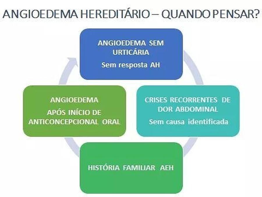 Conscientização do Angioedema Hereditário!