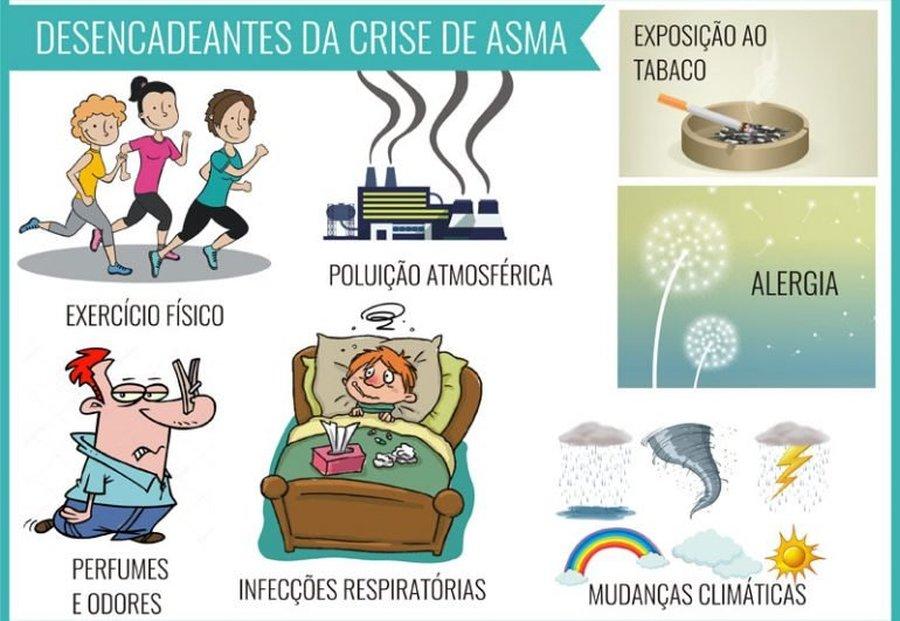 OS DESENCADEANTES DA CRISE DE ASMA